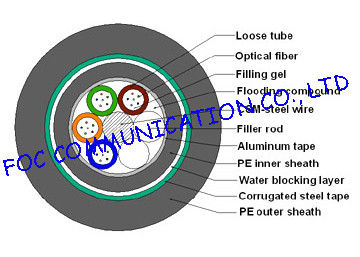 China 48 core fiber optic cable distributor